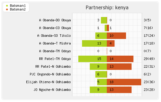 Kenya vs Zimbabwe 41st Match,Group-A Partnerships Graph