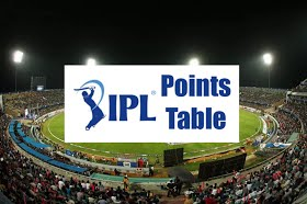 IPL 2020 Points Table: IPL Season 13 Team Standings, Positions and Rankings