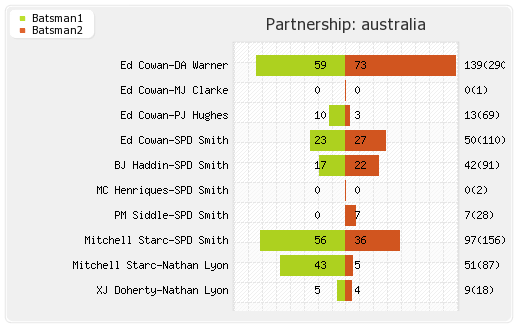India vs Australia 3rd Test Partnerships Graph
