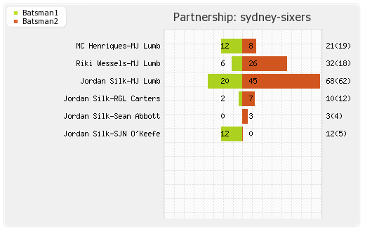 Melbourne Stars vs Sydney Sixers 17th Match Partnerships Graph