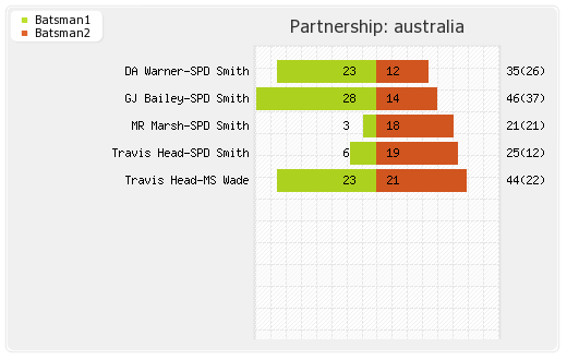 Australia vs South Africa 3rd ODI Partnerships Graph