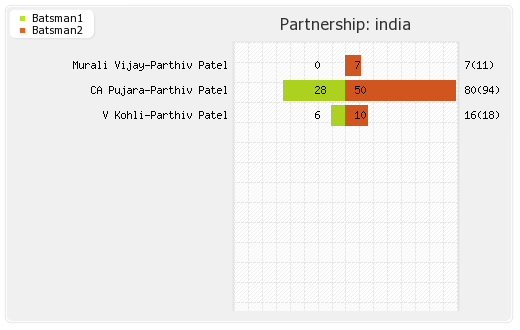 India vs England 3rd Test Partnerships Graph