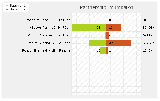 Mumbai XI vs Gujarat Lions 16th match Partnerships Graph