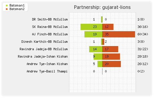 Gujarat Lions vs Bangalore XI 20th Match  Partnerships Graph