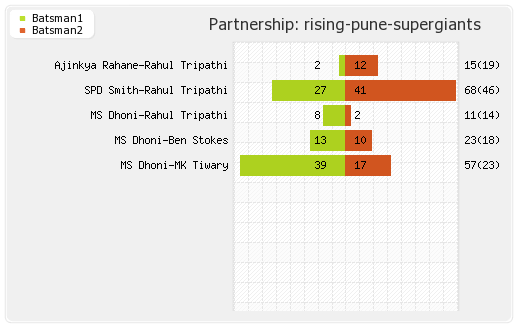 Hyderabad XI vs Rising Pune Supergiants 24th Match Partnerships Graph