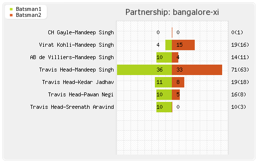 Bangalore XI vs Kolkata XI 46th Match Partnerships Graph