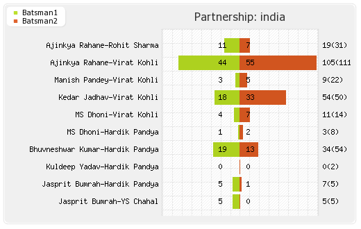 India vs Australia 2nd ODI Partnerships Graph