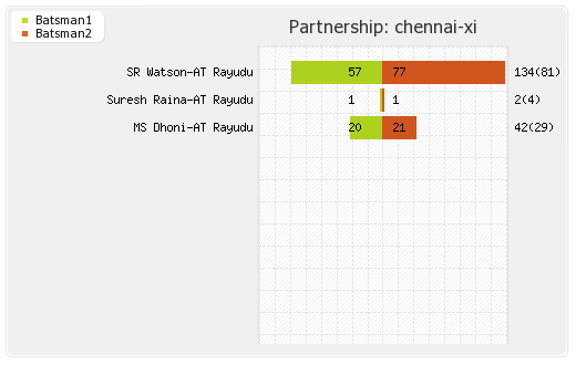 Chennai XI vs Hyderabad XI 46th Match Partnerships Graph