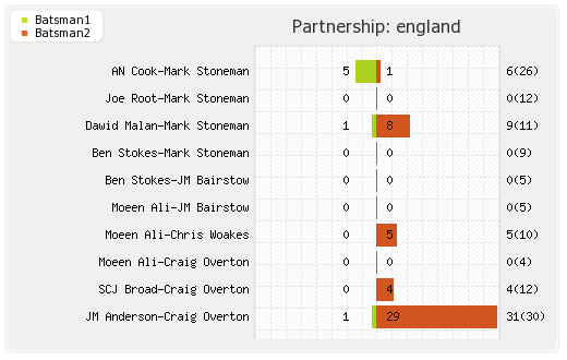 New Zealand vs England 1st Test Partnerships Graph