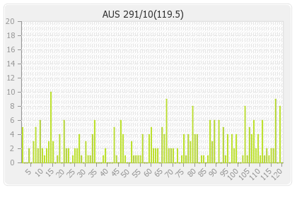 Australia 2nd Innings Runs Per Over Graph