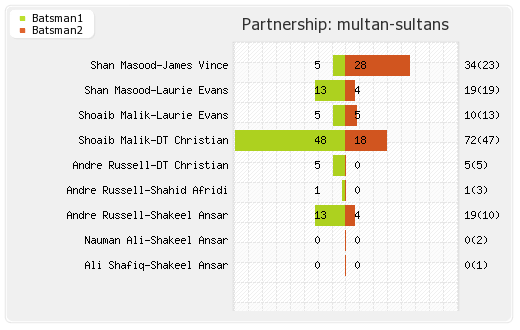 Multan Sultans vs Quetta Gladiators 8th Match Partnerships Graph