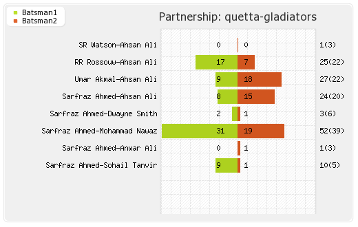 Lahore Qalandars vs Quetta Gladiators 12th Match Partnerships Graph