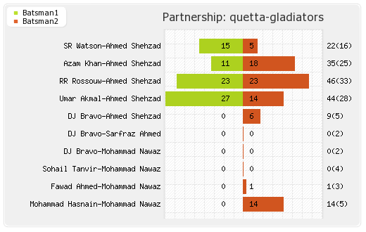 Islamabad United vs Quetta Gladiators 26th Match Partnerships Graph