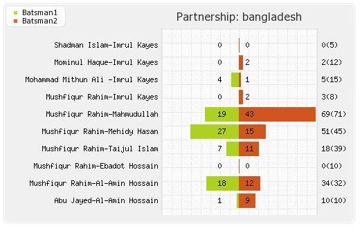 India vs Bangladesh 2nd Test Partnerships Graph