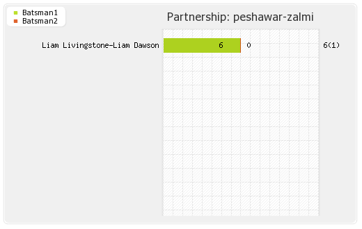 Peshawar Zalmi vs Quetta Gladiators 4th Mattch Partnerships Graph