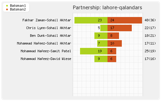 Karachi Kings vs Lahore Qalandars 26th Match Partnerships Graph