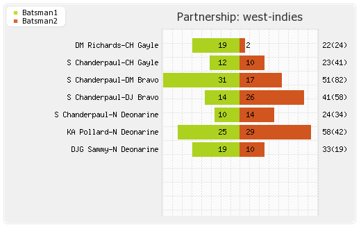 South Africa vs West Indies 5th ODI Partnerships Graph